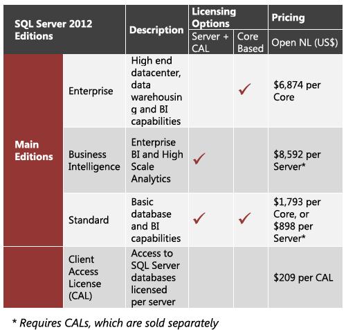 SQL 2012 denali licencjonowanie